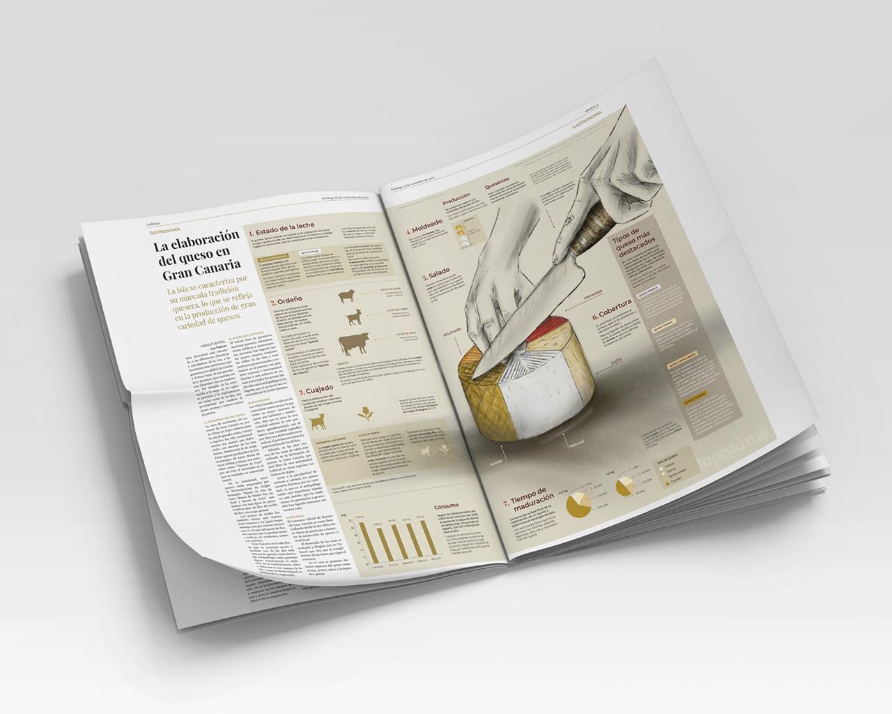 Mockup de la infografía realizada para tabloide sobre la elaboración del queso en Gran Canaria